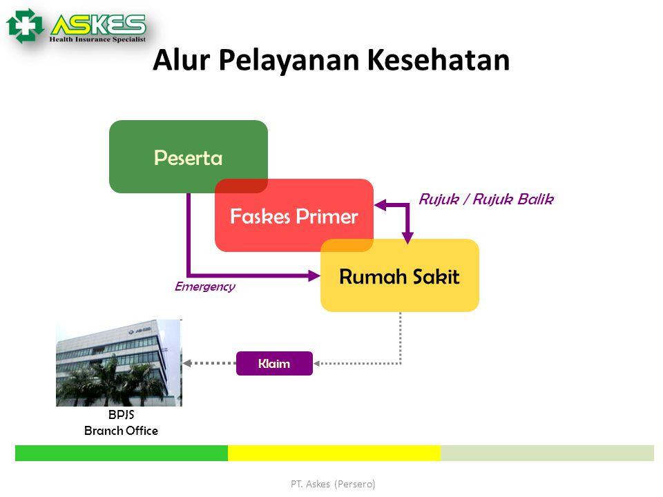 PT. Askes (Persero) Peserta Faskes Primer Rumah Sakit Emergency Rujuk / Rujuk Balik Klaim BPJS Branch Office Alur Pelayanan Kesehatan