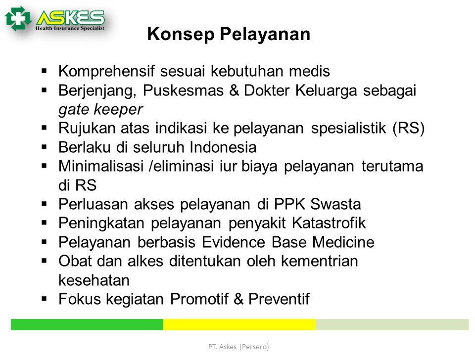 PT. Askes (Persero)  Komprehensif sesuai kebutuhan medis  Berjenjang, Puskesmas & Dokter Keluarga sebagai gate keeper  Rujukan atas indikasi ke pel