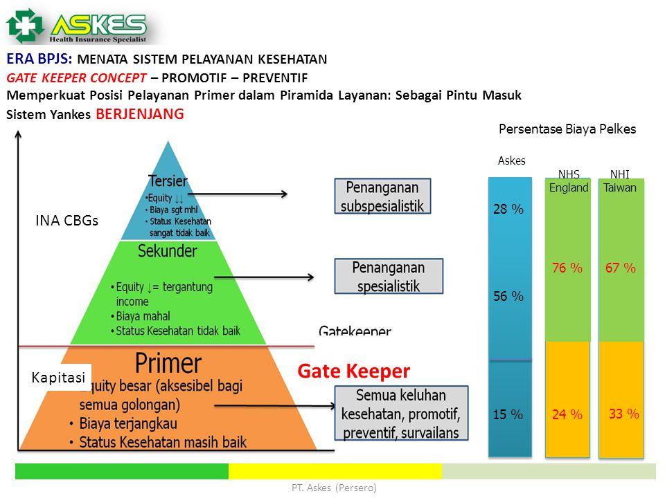 PT. Askes (Persero) ERA BPJS: MENATA SISTEM PELAYANAN KESEHATAN GATE KEEPER CONCEPT – PROMOTIF – PREVENTIF Memperkuat Posisi Pelayanan Primer dalam Pi