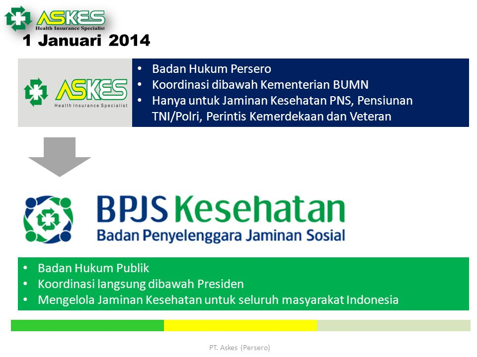 PT. Askes (Persero) 1 Januari 2014 Badan Hukum Persero Koordinasi dibawah Kementerian BUMN Hanya untuk Jaminan Kesehatan PNS, Pensiunan TNI/Polri, Per