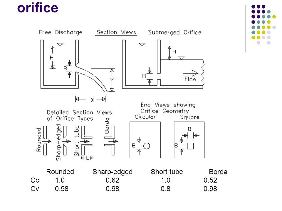 orifice Rounded Sharp-edged Short tube Borda Cc 1.0 0.62 1.0 0.52 Cv 0.98 0.98 0.8 0.98