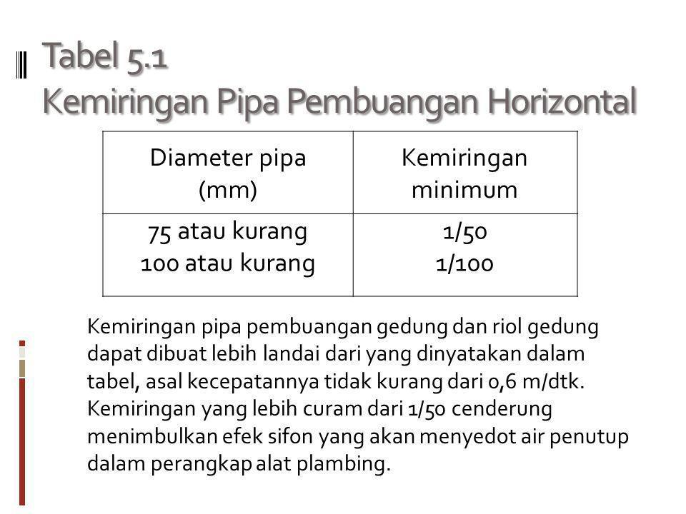 Tabel 5.1 Kemiringan Pipa Pembuangan Horizontal Diameter pipa (mm) Kemiringan minimum 75 atau kurang 100 atau kurang 1/50 1/100 Kemiringan pipa pembua
