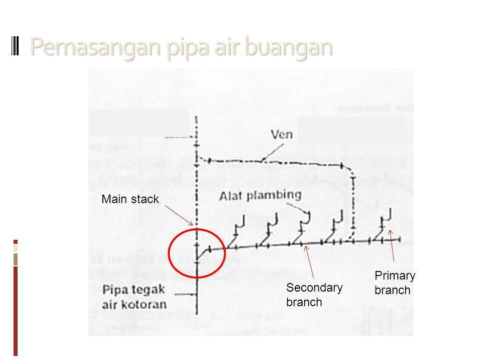 Pemasangan pipa air buangan Primary branch Secondary branch Main stack