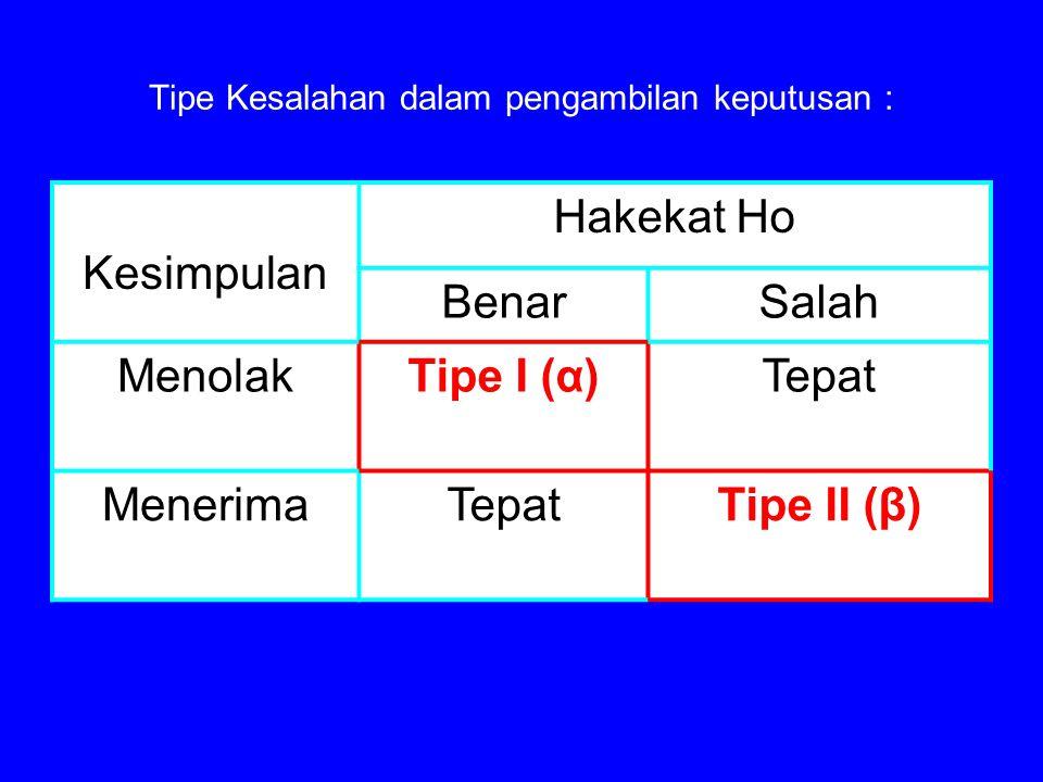 Tipe Kesalahan dalam pengambilan keputusan : Kesimpulan Hakekat Ho BenarSalah MenolakTipe I (α)Tepat MenerimaTepatTipe II (β)