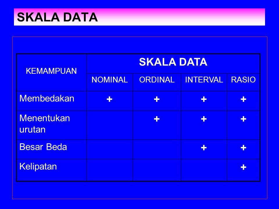SKALA DATA KEMAMPUAN SKALA DATA NOMINALORDINALINTERVALRASIO Membedakan ++++ Menentukan urutan +++ Besar Beda ++ Kelipatan +