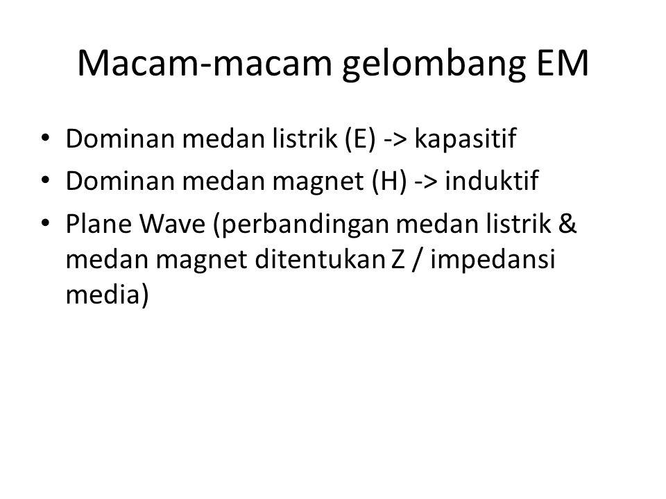 Macam-macam gelombang EM Dominan medan listrik (E) -> kapasitif Dominan medan magnet (H) -> induktif Plane Wave (perbandingan medan listrik & medan ma