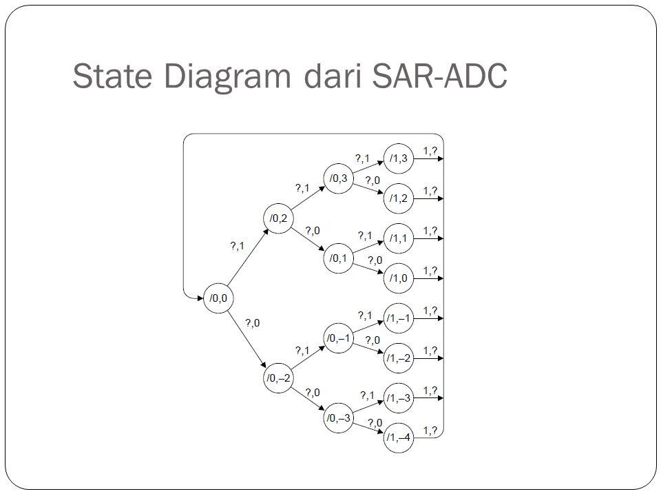 State Diagram dari SAR-ADC