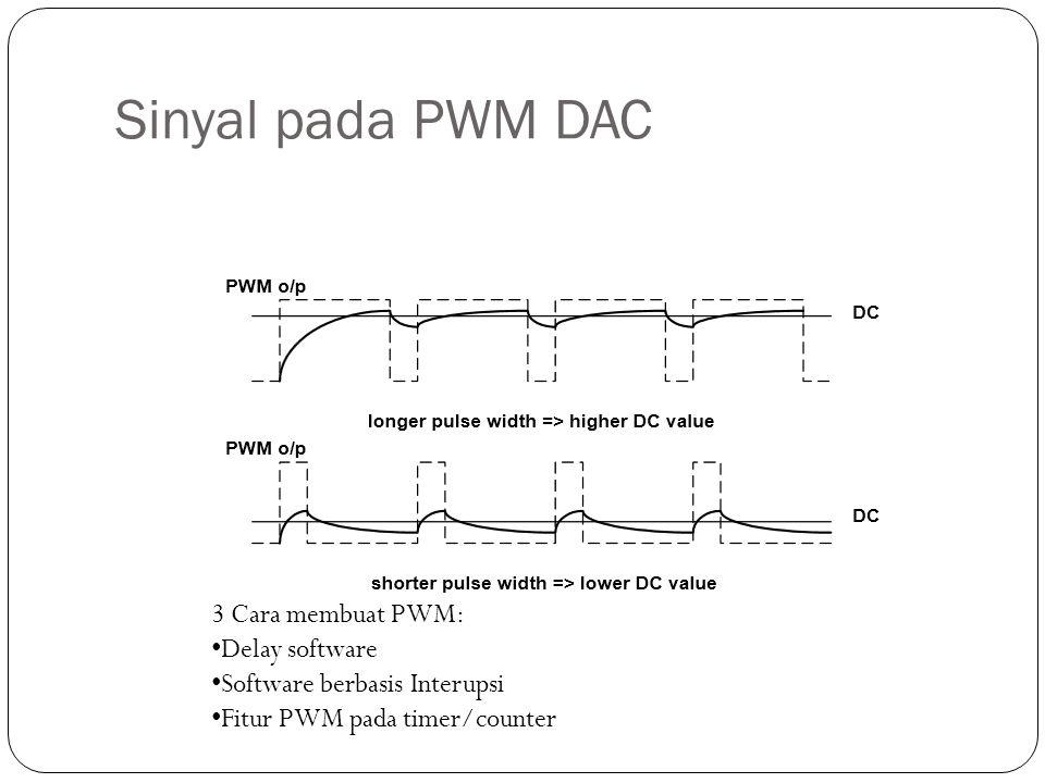 Sinyal pada PWM DAC 3 Cara membuat PWM: Delay software Software berbasis Interupsi Fitur PWM pada timer/counter