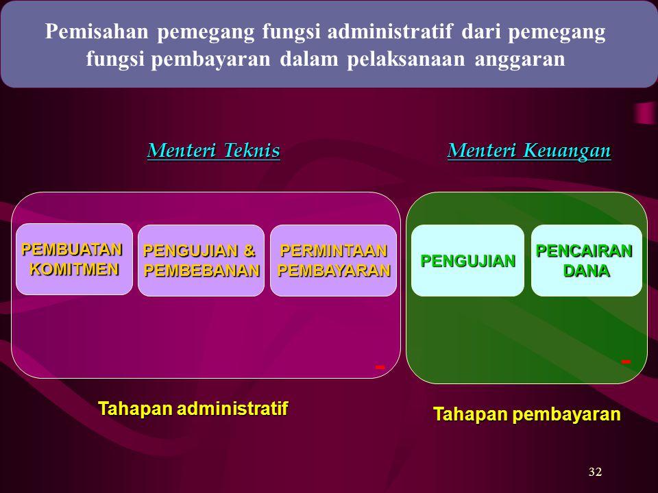 32 PEMBUATANKOMITMEN PENGUJIAN & PEMBEBANANPERMINTAANPEMBAYARANPENGUJIANPENCAIRANDANA Tahapan administratif Tahapan pembayaran Menteri Teknis Menteri
