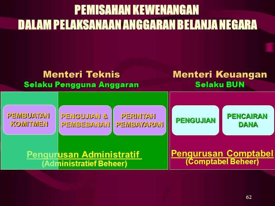 62 Pengurusan Comptabel (Comptabel Beheer) Pengurusan Administratif (Administratief Beheer) PENGUJIAN & PEMBEBANANPERINTAHPEMBAYARANPENGUJIANPENCAIRAN