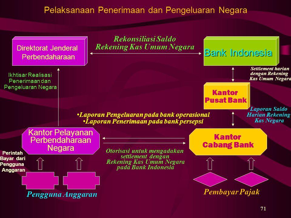 71 Pelaksanaan Penerimaan dan Pengeluaran Negara Direktorat Jenderal Perbendaharaan Kantor Pusat Bank Bank Indonesia Kantor Pelayanan Perbendaharaan N