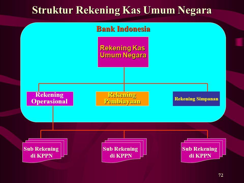 72 Struktur Rekening Kas Umum Negara Bank Indonesia Rekening Kas Umum Negara Rekening OperasionalRekeningPembiayaan Rekening Simpanan Sub Rekening di