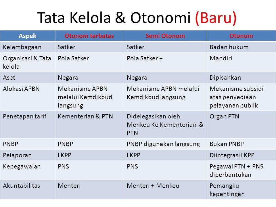 Tata Kelola & Otonomi (Baru) AspekOtonom terbatasSemi OtonomOtonom KelembagaanSatker Badan hukum Organisasi & Tata kelola Pola SatkerPola Satker +Mand
