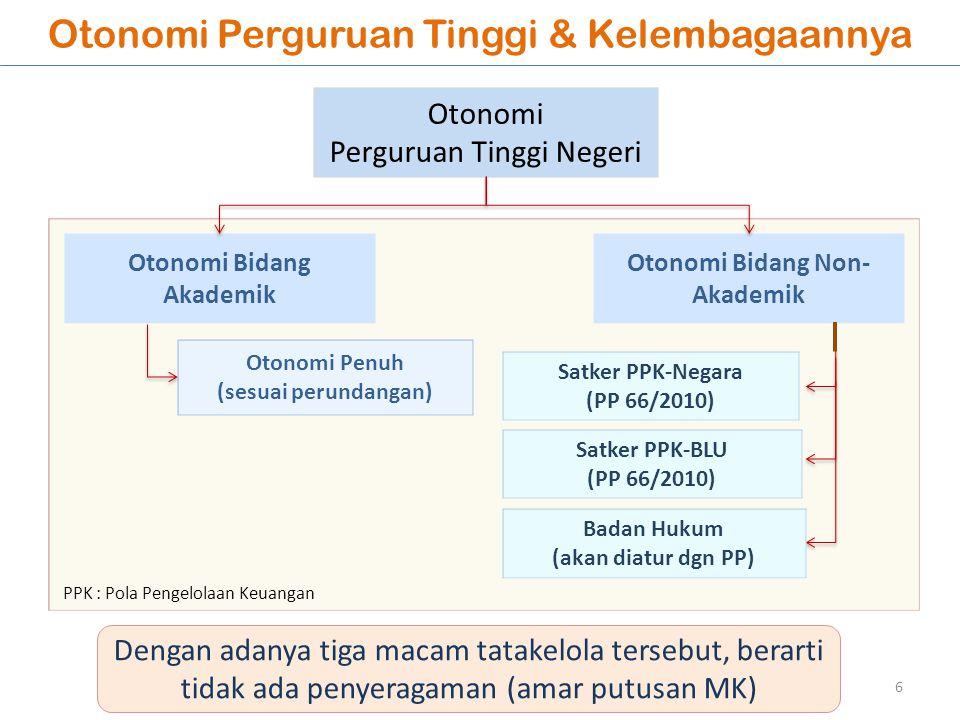 Otonomi Perguruan Tinggi & Kelembagaannya 6 Otonomi Perguruan Tinggi Negeri Otonomi Bidang Akademik Otonomi Bidang Non- Akademik Otonomi Penuh (sesuai