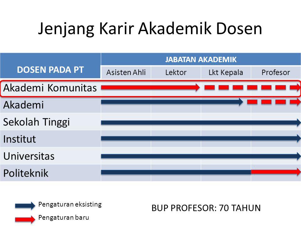 Jenjang Karir Akademik Dosen DOSEN PADA PT JABATAN AKADEMIK Asisten AhliLektorLkt KepalaProfesor Akademi Komunitas Akademi Sekolah Tinggi Institut Uni