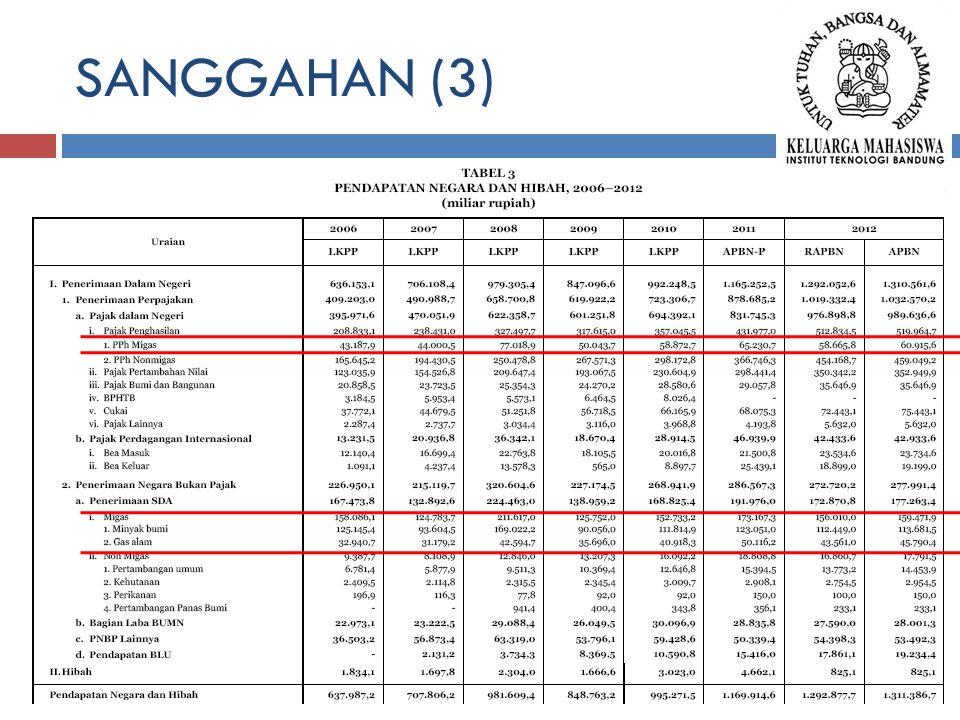 SANGGAHAN (3)