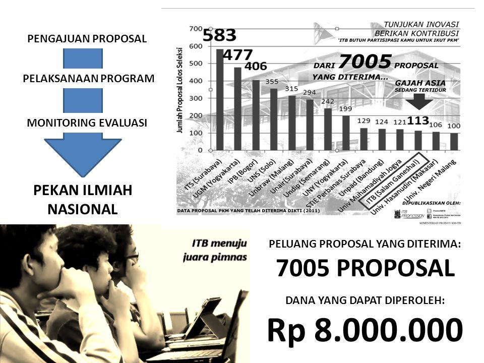 PENGAJUAN PROPOSAL PELAKSANAAN PROGRAM MONITORING EVALUASI PEKAN ILMIAH NASIONAL PELUANG PROPOSAL YANG DITERIMA: 7005 PROPOSAL DANA YANG DAPAT DIPEROLEH: Rp 8.000.000