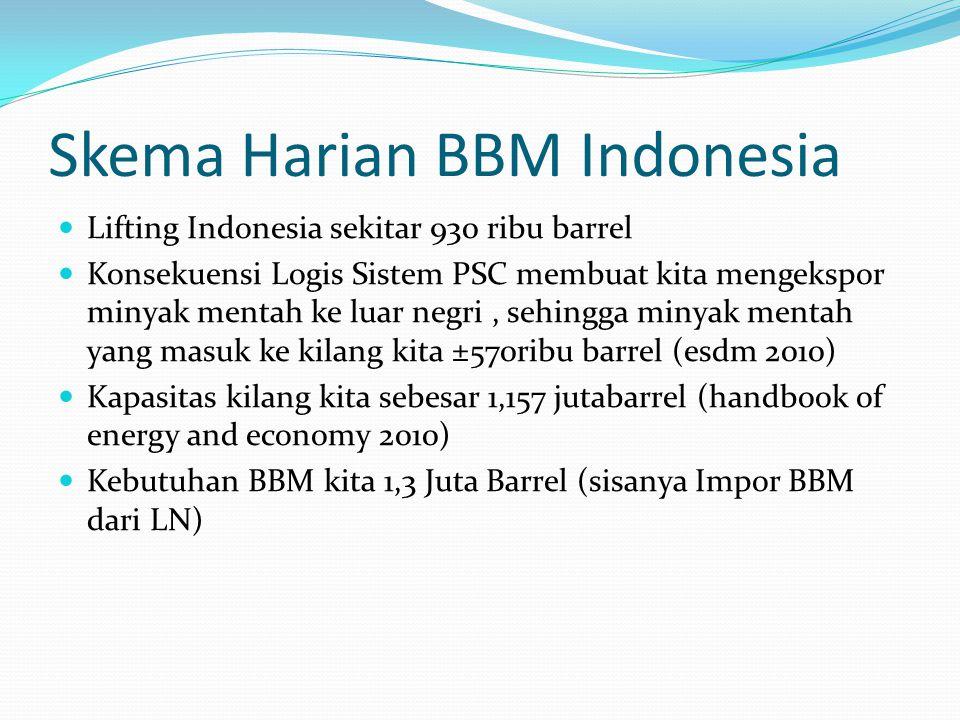 Skema Harian BBM Indonesia Lifting Indonesia sekitar 930 ribu barrel Konsekuensi Logis Sistem PSC membuat kita mengekspor minyak mentah ke luar negri,