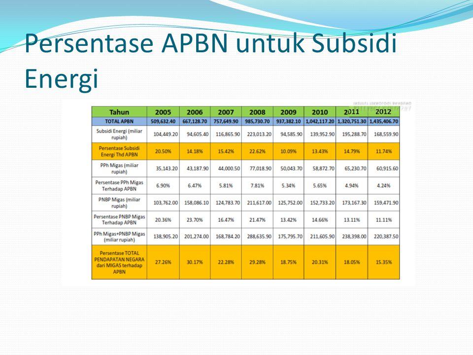 Persentase APBN untuk Subsidi Energi