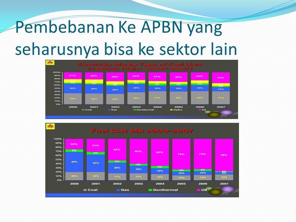 Pembebanan Ke APBN yang seharusnya bisa ke sektor lain