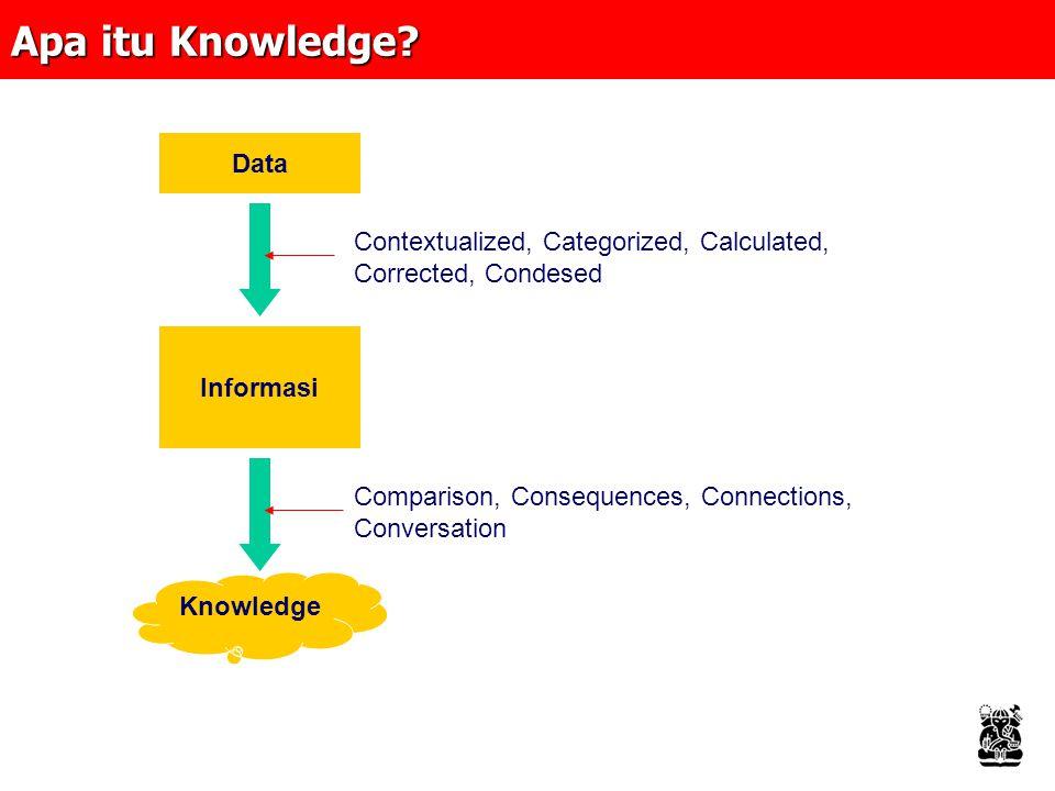 Knowledge Flows Informasi Intranet Knowledge Informasi Extranet GroupWare Knowledge yellow pages