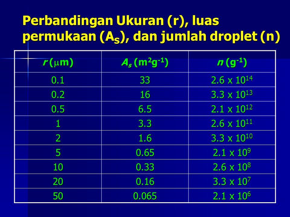 Perbandingan Ukuran (r), luas permukaan (A S ), dan jumlah droplet (n) r (  m) A s (m 2 g -1 ) n (g -1 ) 0.133 2.6 x 10 14 0.216 3.3 x 10 13 0.56.5 2
