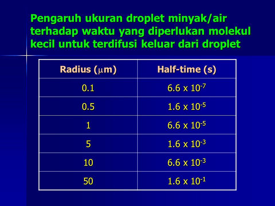 Pengaruh ukuran droplet minyak/air terhadap waktu yang diperlukan molekul kecil untuk terdifusi keluar dari droplet Radius (  m) Half-time (s) 0.1 6.