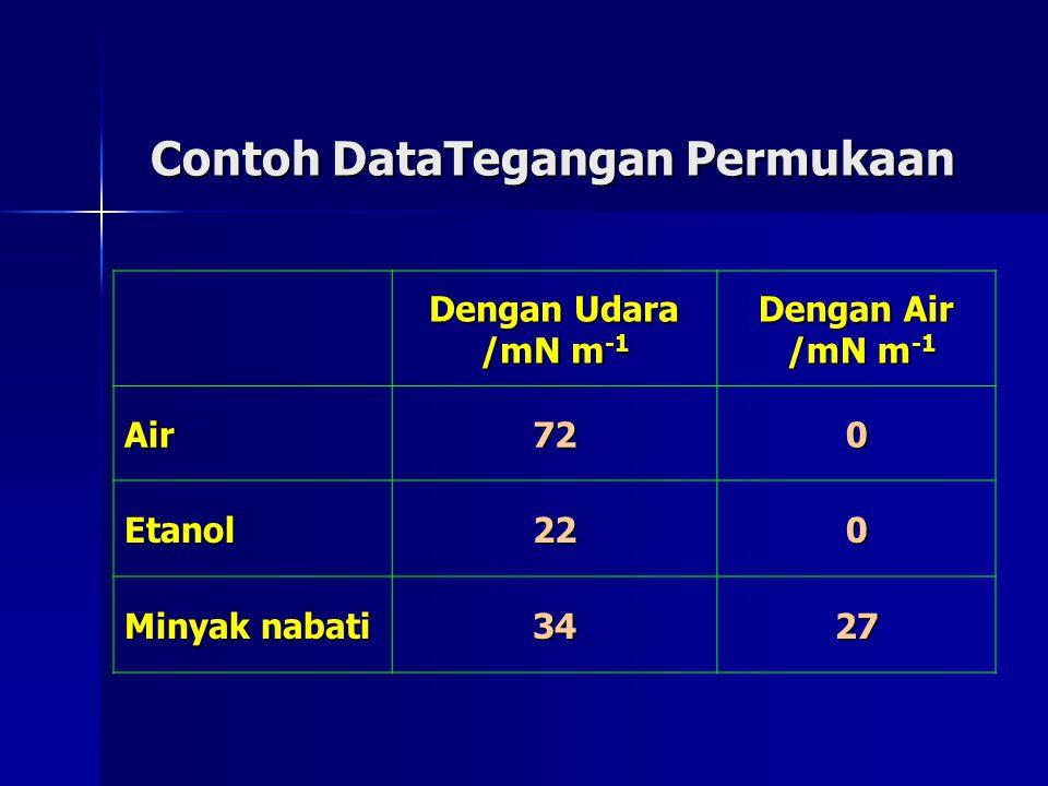 Contoh DataTegangan Permukaan Dengan Udara /mN m -1 Dengan Air /mN m -1 /mN m -1 Air720 Etanol220 Minyak nabati 3427
