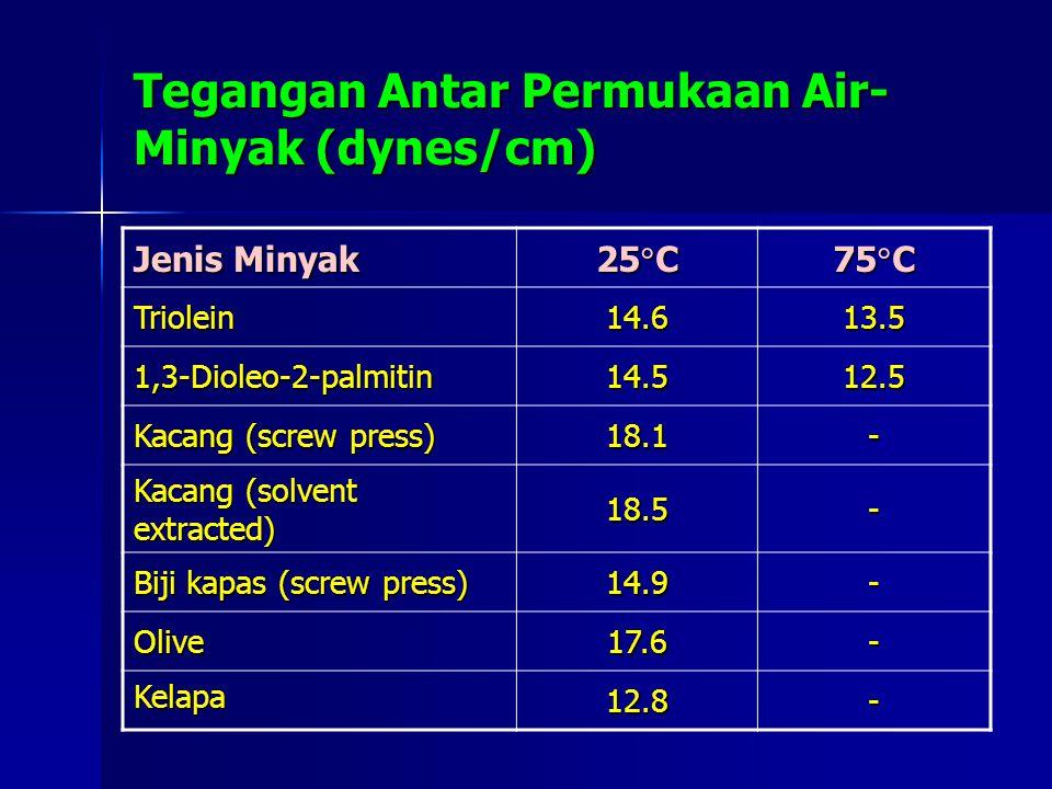 Tegangan Antar Permukaan Air- Minyak (dynes/cm) Jenis Minyak 25  C 75  C Triolein14.613.5 1,3-Dioleo-2-palmitin14.512.5 Kacang (screw press) 18.1- K