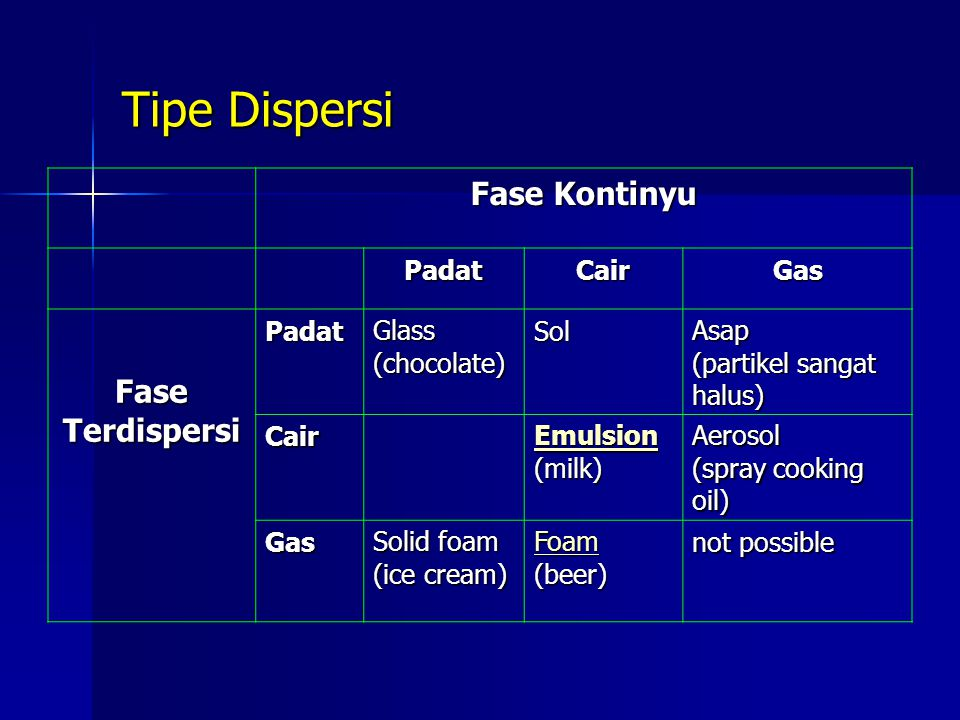 Tipe Dispersi Fase Kontinyu PadatCairGas Fase Terdispersi PadatGlass(chocolate)SolAsap (partikel sangat halus) Cair Emulsion (milk)Aerosol (spray cook