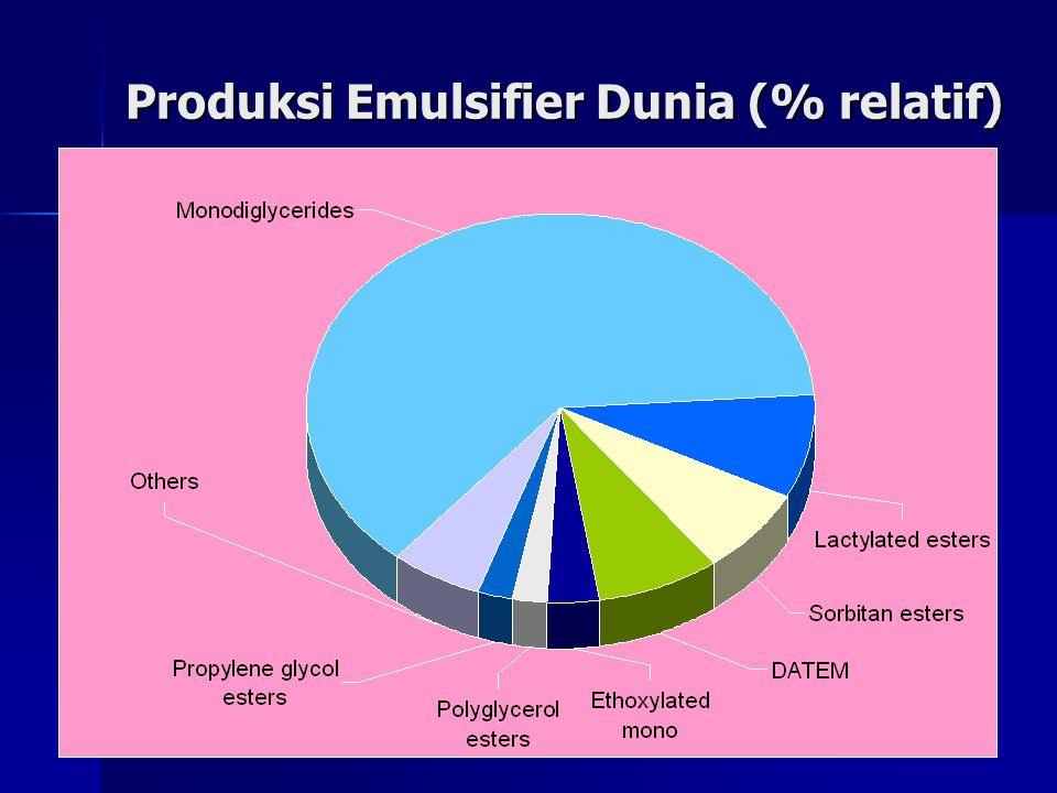 Produksi Emulsifier Dunia (% relatif)