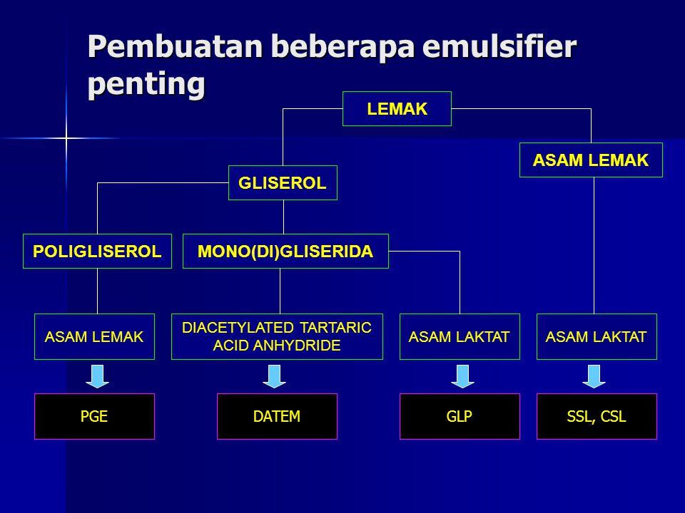 Pembuatan beberapa emulsifier penting LEMAK ASAM LEMAK GLISEROL MONO(DI)GLISERIDAPOLIGLISEROL ASAM LEMAK DIACETYLATED TARTARIC ACID ANHYDRIDE ASAM LAK