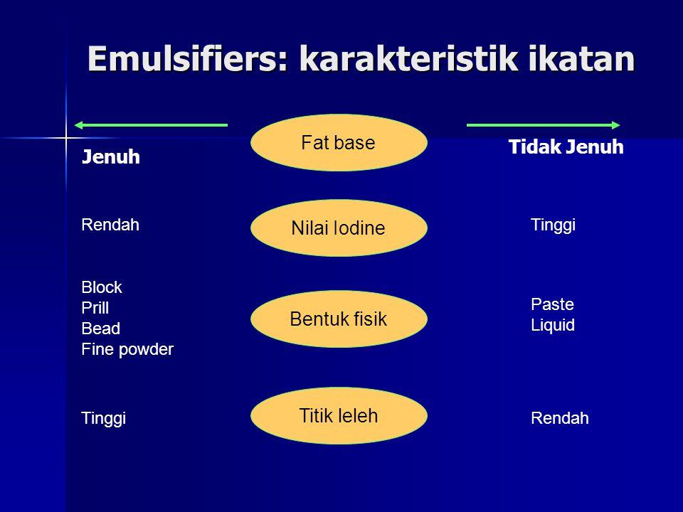 Emulsifiers: karakteristik ikatan Fat base Nilai Iodine Bentuk fisik Titik leleh Jenuh Tidak Jenuh RendahTinggi Block Prill Bead Fine powder Paste Liq