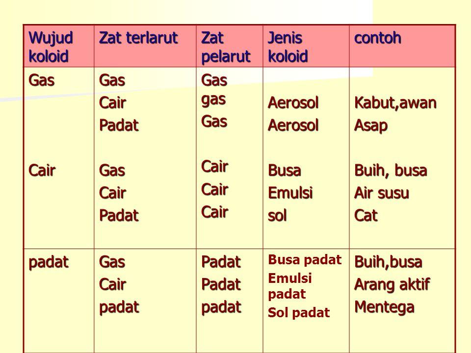 Diskusi A Diskusi A Klasifikasikan zat berikut sebagai unsur, senyawa, campuran atau koloid Klasifikasikan zat berikut sebagai unsur, senyawa, campuran atau koloid a.