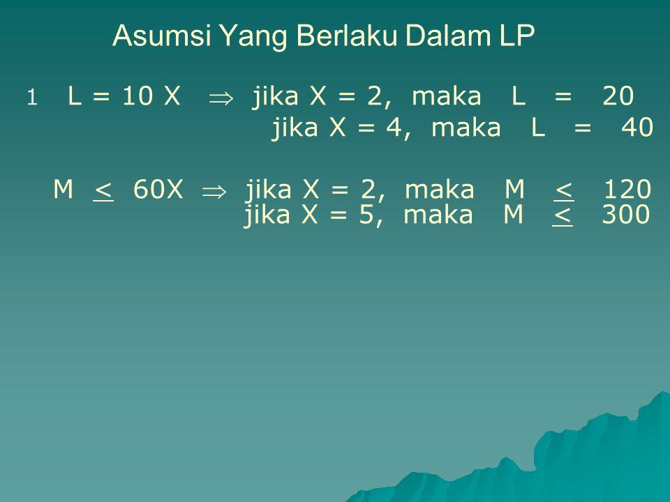 Asumsi Yang Berlaku Dalam LP 1 L = 10 X  jika X = 2, maka L = 20 jika X = 4, maka L = 40 M < 60X  jika X = 2, maka M < 120 jika X = 5, maka M < 300