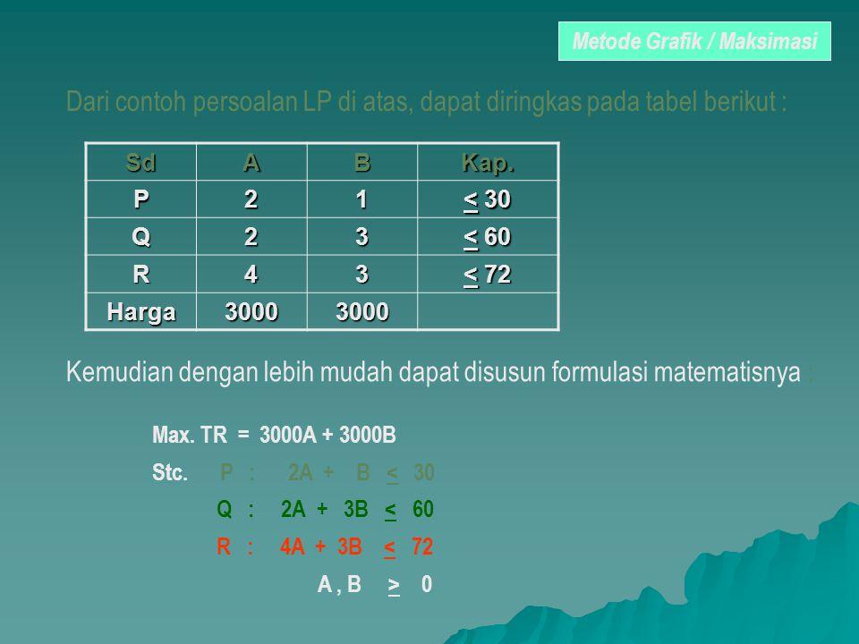SdABKap. P21 < 30 Q23 < 60 R43 < 72 Harga30003000 Dari contoh persoalan LP di atas, dapat diringkas pada tabel berikut : Kemudian dengan lebih mudah d