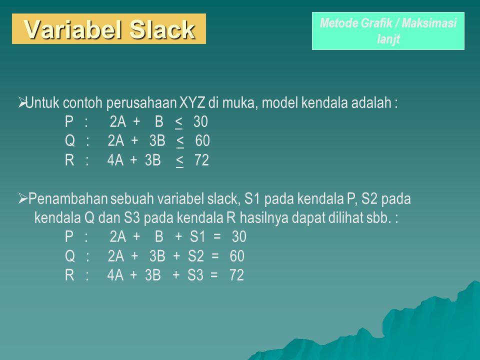 Variabel Slack  Untuk contoh perusahaan XYZ di muka, model kendala adalah : P : 2A + B < 30 Q : 2A + 3B < 60 R : 4A + 3B < 72  Penambahan sebuah var