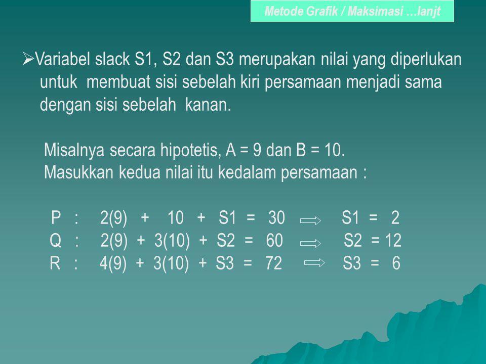  Variabel slack S1, S2 dan S3 merupakan nilai yang diperlukan untuk membuat sisi sebelah kiri persamaan menjadi sama dengan sisi sebelah kanan. Misal