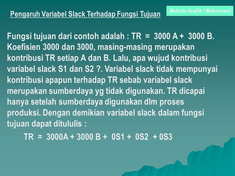Pengaruh Variabel Slack Terhadap Fungsi Tujuan Fungsi tujuan dari contoh adalah : TR = 3000 A + 3000 B. Koefisien 3000 dan 3000, masing-masing merupak