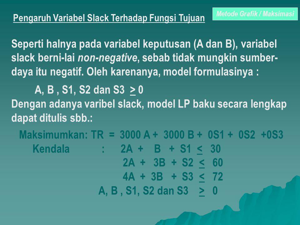Pengaruh Variabel Slack Terhadap Fungsi Tujuan Seperti halnya pada variabel keputusan (A dan B), variabel slack berni-lai non-negative, sebab tidak mu