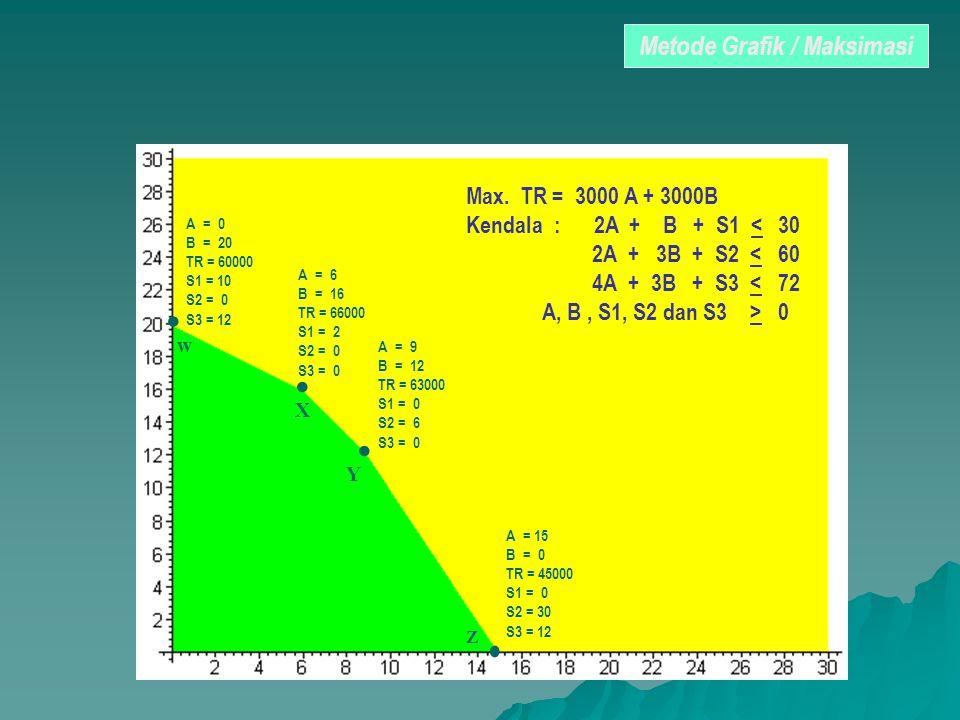 w X Y Z Max. TR = 3000 A + 3000B Kendala : 2A + B + S1 < 30 2A + 3B + S2 < 60 4A + 3B + S3 < 72 A, B, S1, S2 dan S3 > 0 A = 0 B = 20 TR = 60000 S1 = 1