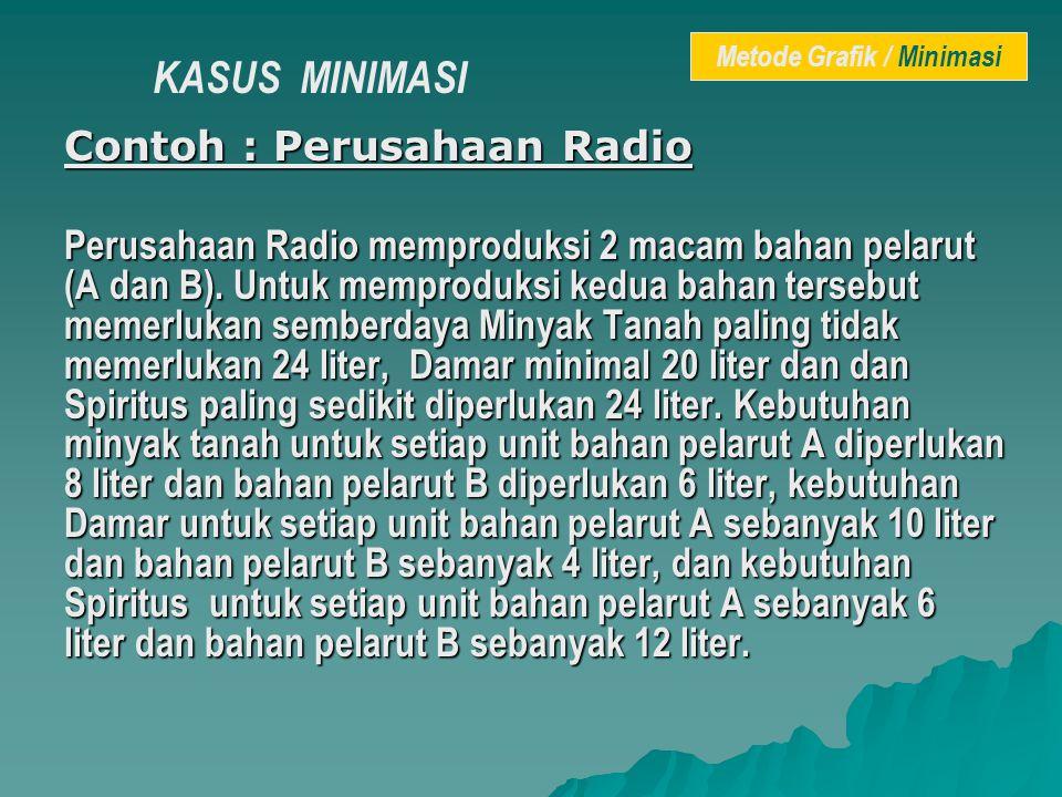 Contoh : Perusahaan Radio Perusahaan Radio memproduksi 2 macam bahan pelarut (A dan B). Untuk memproduksi kedua bahan tersebut memerlukan semberdaya M