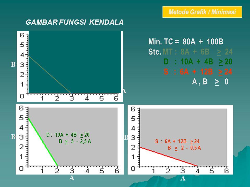 GAMBAR FUNGSI KENDALA Min. TC = 80A + 100B Stc. MT : 8A + 6B > 24 D : 10A + 4B > 20 S : 6A + 12B > 24 A, B > 0 MT : 8A + 6B > 24 B > 4 – 4 / 3 A D : 1