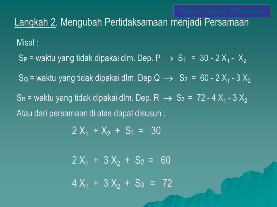 Langkah 2. Mengubah Pertidaksamaan menjadi Persamaan Misal : S P = waktu yang tidak dipakai dlm. Dep. P  S 1 = 30 - 2 X 1 - X 2 S Q = waktu yang tida