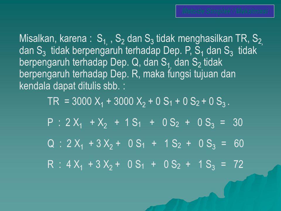 Misalkan, karena : S 1,, S 2 dan S 3 tidak menghasilkan TR, S 2, dan S 3 tidak berpengaruh terhadap Dep. P, S 1 dan S 3 tidak berpengaruh terhadap Dep