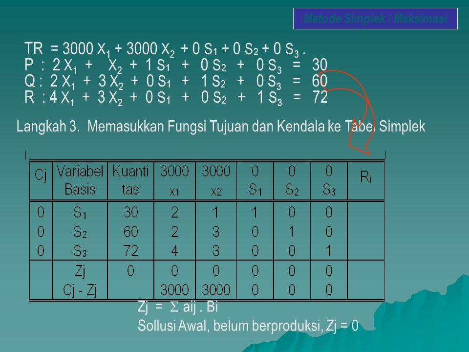 Langkah 3. Memasukkan Fungsi Tujuan dan Kendala ke Tabel Simplek Zj =  aij. Bi Sollusi Awal, belum berproduksi, Zj = 0 Metode Simplek / Maksimasi TR
