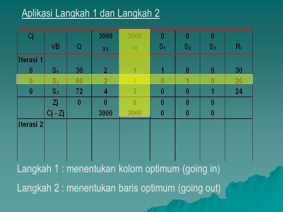 Langkah 1 : menentukan kolom optimum (going in) Langkah 2 : menentukan baris optimum (going out) Aplikasi Langkah 1 dan Langkah 2