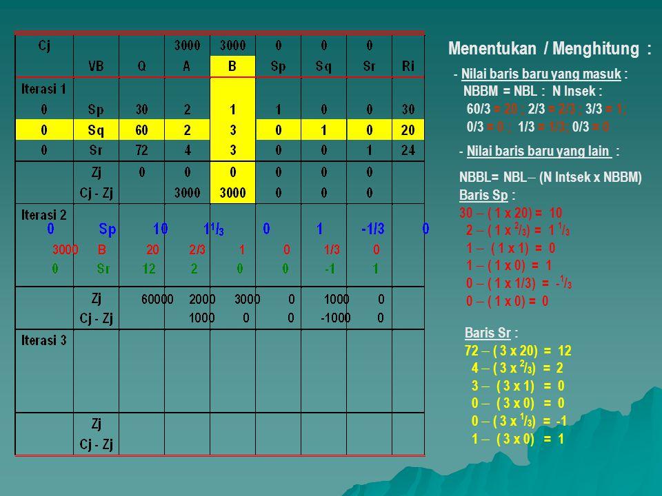 Menentukan / Menghitung : - Nilai baris baru yang lain : NBBL= NBL  (N Intsek x NBBM) Baris Sp : 30  ( 1 x 20) = 10 2  ( 1 x 2 / 3 ) = 1 1 / 3 1 