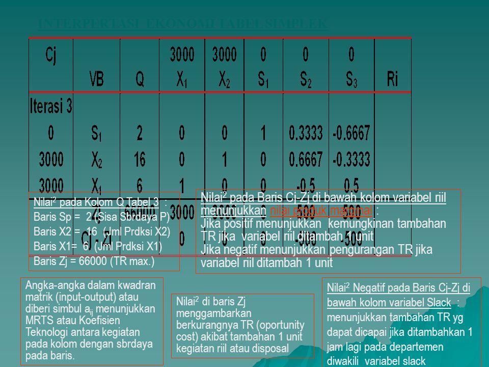 INTERPERTASI EKONOMI TABEL SIMPLEK Nilai 2 pada Kolom Q Tabel 3 : Baris Sp = 2 (Sisa Sbrdaya P) Baris X2 = 16 (Jml Prdksi X2) Baris X1= 6 (Jml Prdksi