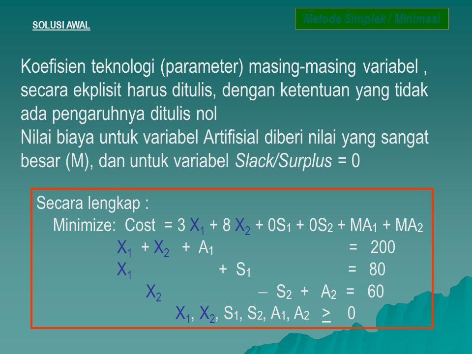 SOLUSI AWAL Koefisien teknologi (parameter) masing-masing variabel, secara ekplisit harus ditulis, dengan ketentuan yang tidak ada pengaruhnya ditulis